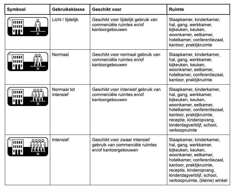 Floer-gebruiksklasse-laminaat-pvc-vloeren-commercieel-gebruik