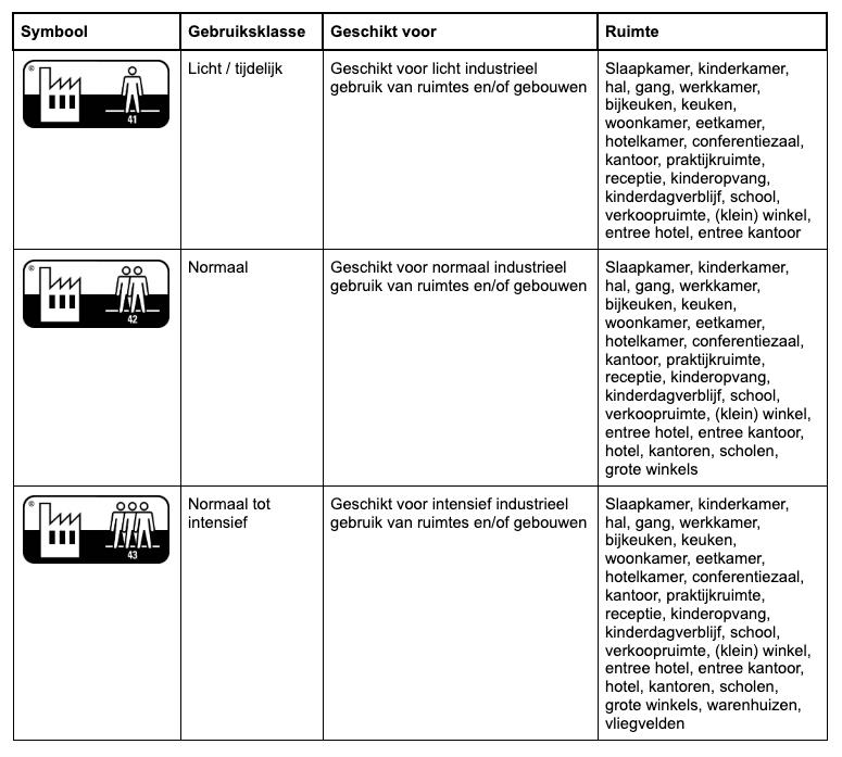 Wat Betekent De Gebruiksklasse Van Een Vloer Floer Laminaat Pvc